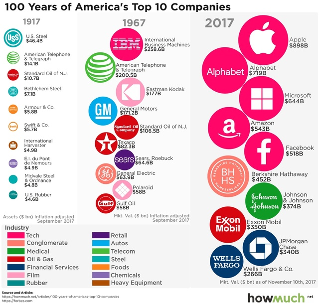 一圖看懂過去100年裏美國頂級公司市值變化