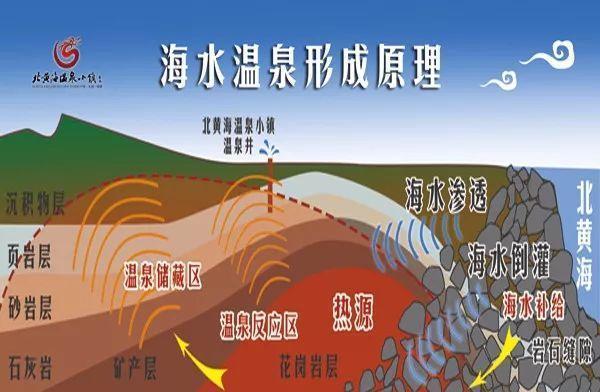 寻美东北|泡温泉就去黄海北丹东,中国北方唯一毛寸视频剃图片