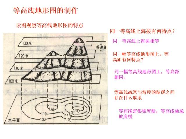 备战v知识:知识高中等高线地形图地理不能,内附郑州高中24住校汇总能图片
