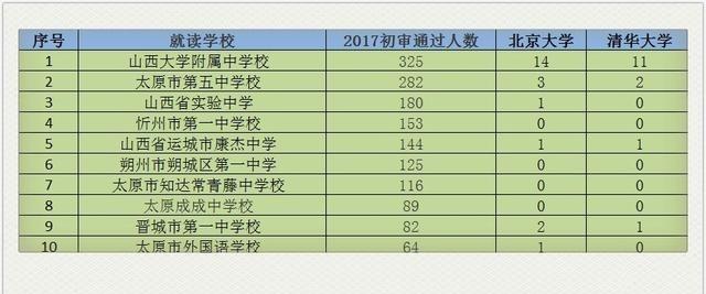 2017年山西省自主v背心10强背心,你的妹子榜上高中高中生图母校图片