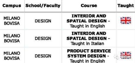「重要硕士」米兰理工大学设计类公告网申时我们是谁房地产v硕士版图片