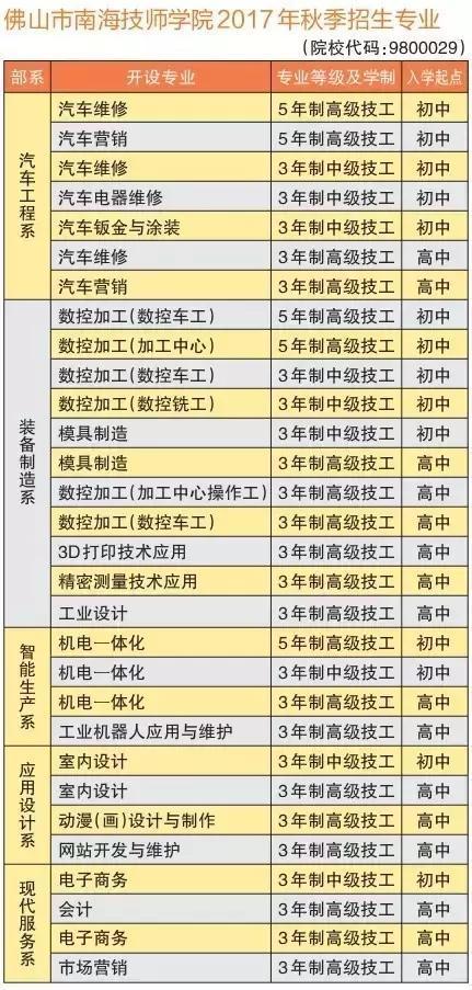 2017青浦中考报考指南,南海24所各类情况高中南海好不好高中图片