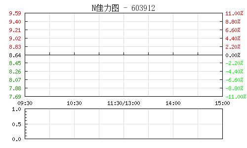 快訊:次新股盤中積極做多 佳力圖等18隻股漲停