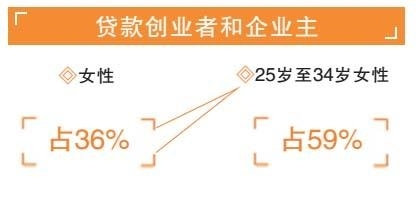 女性创业颇受关注 网约车女司机天津排城市第三