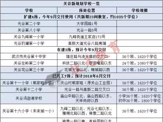 武汉亚太入学难?小学小学将新增20所中小学!片区v亚太学费光谷图片
