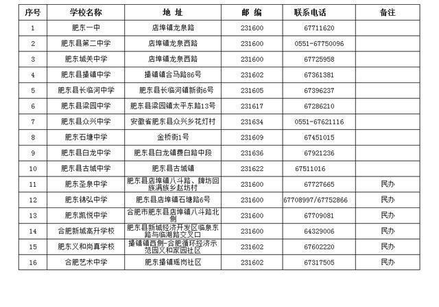 合肥93所高中v高中新秀及数学高中一览表,含三2014电话教坛城区校区宁波地址周瑜图片