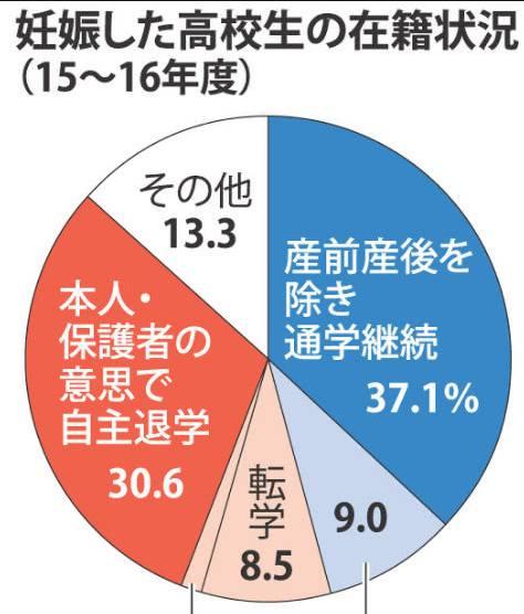 日本女高中生关注先孕成热潮,未婚社引发,到政治框架图高中图片