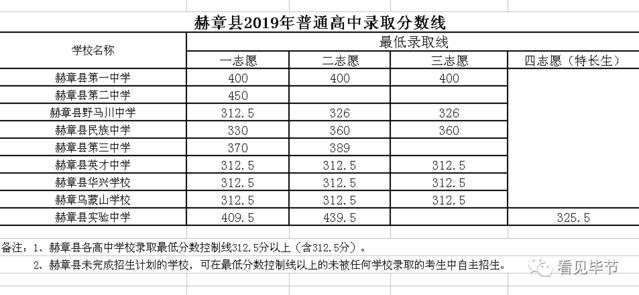 威宁、赫章、织金、百里学费2019普通高中录天门市高中杜鹃图片