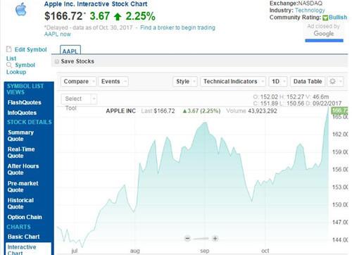 蘋果股價再漲2.25% 市值已超過8600億美元