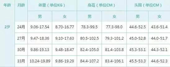 2017年最新中国宝宝0-6岁标准身高体重头围表图片