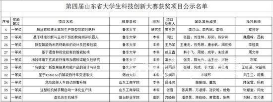 煙台高校11個項目獲山東省大學生科技創新大賽一等獎