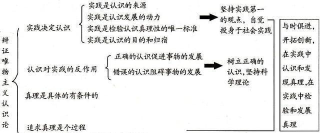 全面借读高中思想政治中的辩证唯物主义认识论天津高中天津理解图片