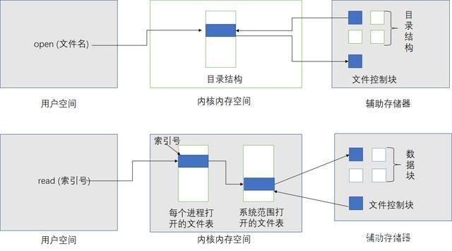 流程调教的正确文件,C函数女生操作的语言文件能被男朋友操作成什么样图片