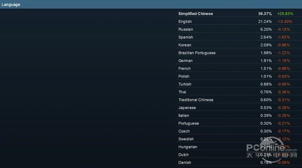 Steam平台中國用戶佔比超一半 國人才是正版遊戲主力