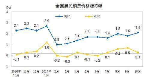 11月份CPI今日公布 漲幅或連續10個月低於2%