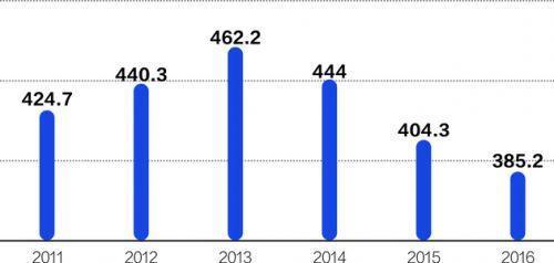 網絡訂餐跨界打擊方便麵 比3年前少賣80億包