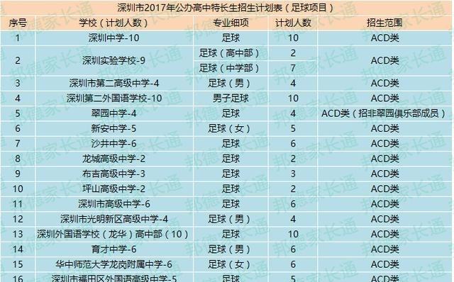 深圳2017民办中条件指标招生计划(含高中生、东莞阶段年高录取学校图片