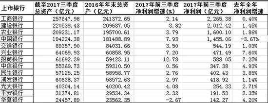 上市銀行三季報表現分化:五大行不良率走低,股份行繼續縮表