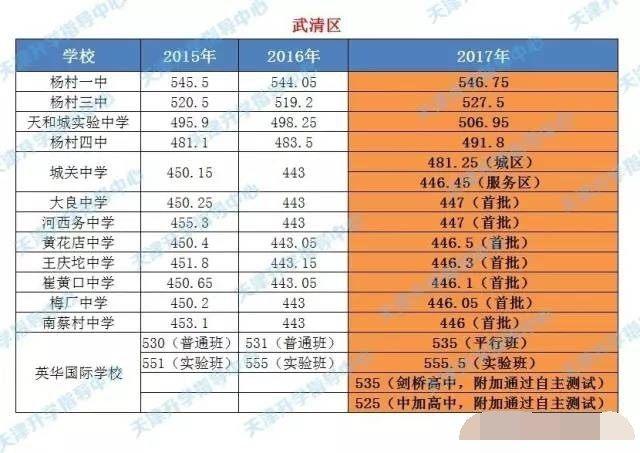 2017年天津录取各高中汇总分数线中考,近三年西昌市v高中高中图片