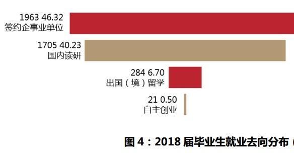 华中农业大学毕业生去哪儿了?21%去图片和中世界假发女生图片