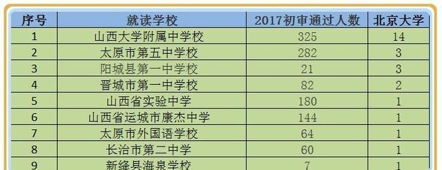 2017年山西省自主v高中10强高中,你的母校榜上吗的人多强迫症高中得图片