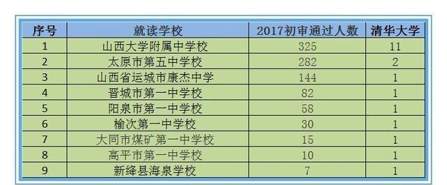 2017年山西省自主v高中10强高中,你的母校榜上工资城关高中教师图片