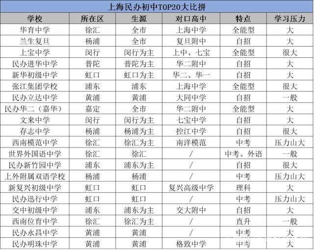 杨村TOP20民办压力v压力初中大比拼!初中上海好图片