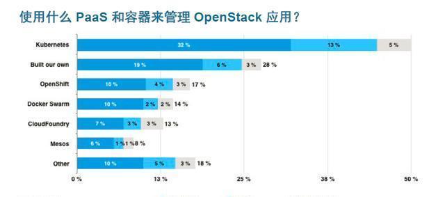 澳门星际官网:用户看OpenStack