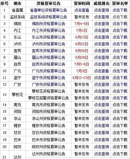 醉了!四川省考成绩排名仅剩成都未出!监狱系统