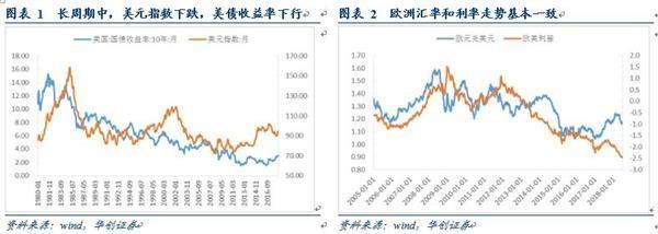 华创债券:汇率或成为影响利率变动的核心因素