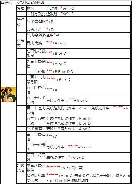 动漫 拳皇 97草藄京出招表