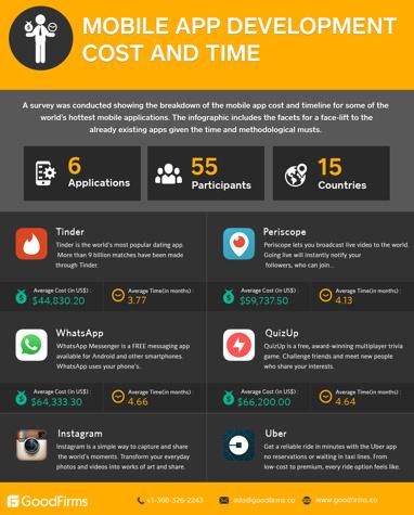 创业者必读:开发一款 App 到底需要多久?