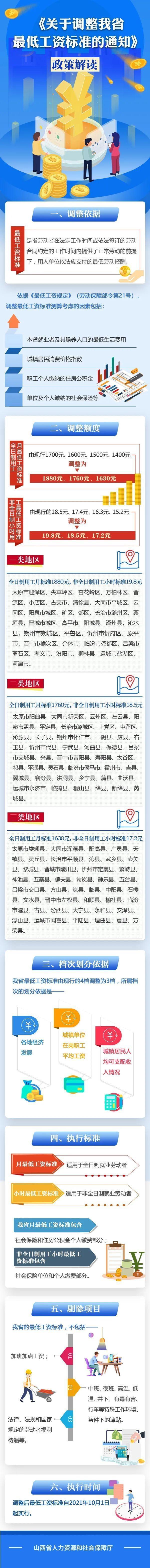 闻喜县将调整最低工资标准