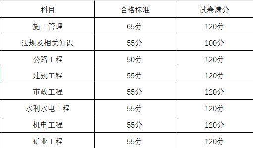 江苏率先公布二建成绩!广东合格线已定!