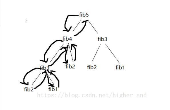 最详细的算法解说-时间和空间复杂度