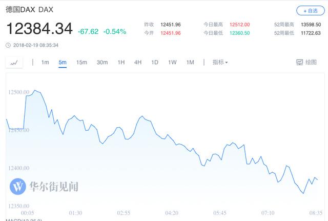 中美休市令市場成交低迷 油價漲超1% 數字貨幣集體上漲
