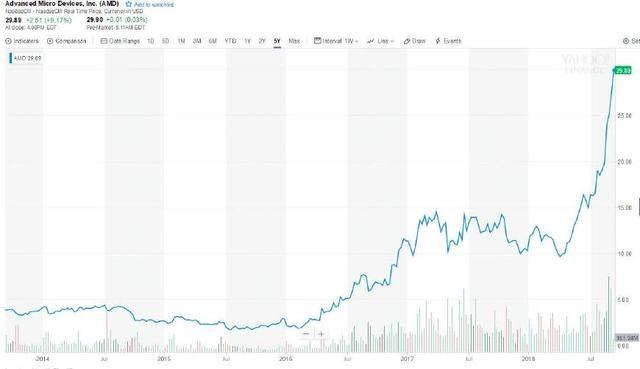 AMD崛起,股价创12年来新高,预计市场占有率将