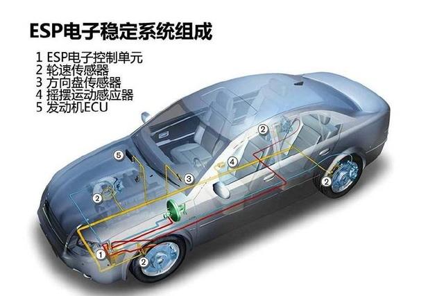 如今中国人过份的迷信ESP,在未来将成为车坛