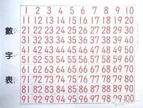 面试官:1到100里有多少个7?中专生秒答,被录取