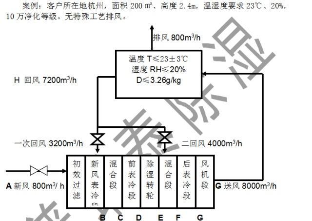 转轮除湿机选型流程:回风状态点的确定