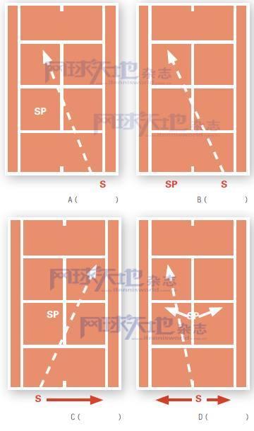 不论看网球还是打网球,懂得比赛规则才有意思
