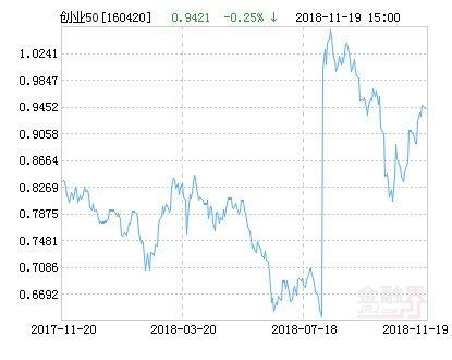 华安创业板50指数分级净值下跌2.98% 请保持