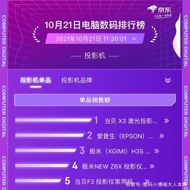 双十一预售第一天,京东投影机单品销售额榜单当贝NEW F3榜上有名