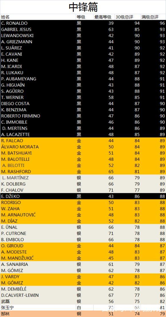 实况足球手游 下赛季根据最高等级的球员评分