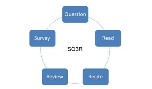 什么是SQ3R学习法?