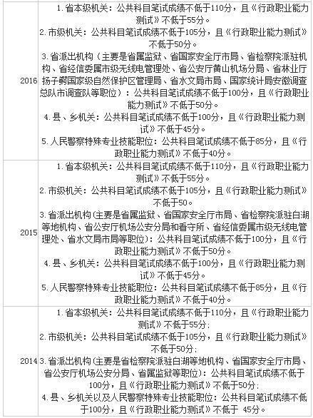 2018安徽省考,考多少分才有机会?