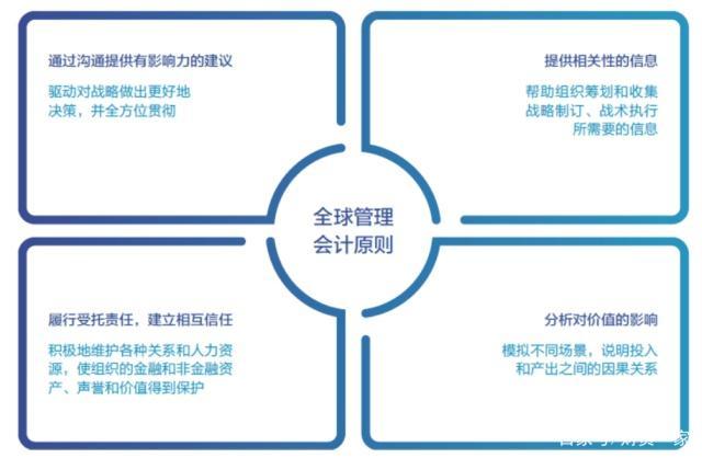 《专访国际注册专业会计师公会首席执行官Barry C. Melancon:技术变革、能力框架与未来财务》