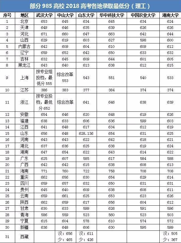 2018高考985大学各地录取最低分汇总