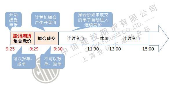 沪深三百股指期货交易指令的类型主要有哪些?