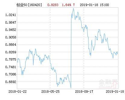 华安创业板50指数分级净值上涨1.64% 请保持